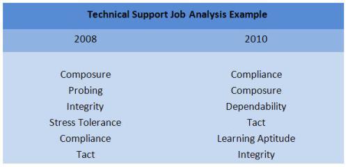 Suddenlink Technical Support Job Analysis