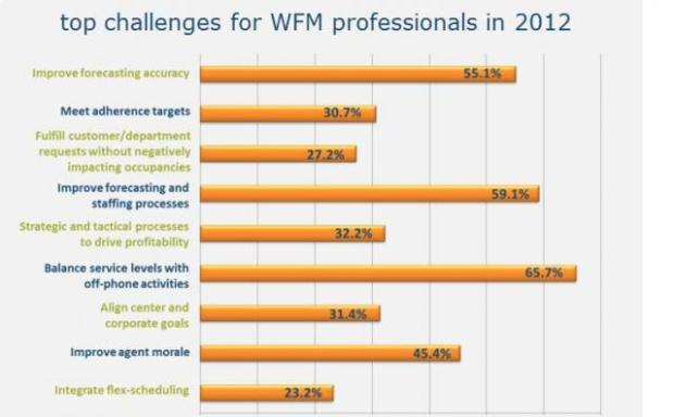 Knowlagent Workforce Management Survey - top challenges for wfm professionals